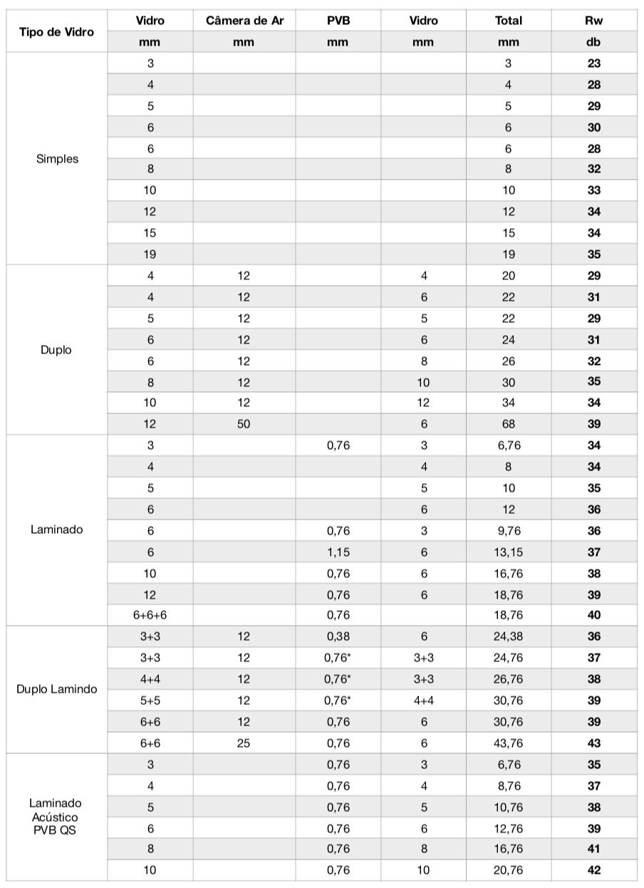 Tabela de Redução Acústica com Vidros