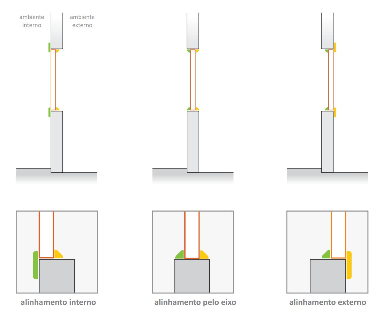 Alinhamento da Esquadria de PVC no Vão